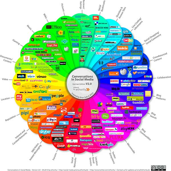 What is Social Media? Google Loves Social Media! [Infographic]
